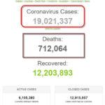 Thế giới đã có 19 triệu người nhiễm coronavirus