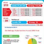 Việt Nam đã có 784 bệnh nhân COVID-19