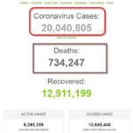 Hơn 20 triệu người trên thế giới đã nhiễm virus SARS-CoV-2