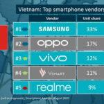 Vivo đứng Top 3 thương hiệu điện thoại có số lượng bán cao nhất quý 2-2020 tại Việt Nam