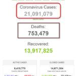 Thế giới có 21 triệu bệnh nhân COVID-19