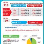 Sáng 14-8-2020, Việt Nam công bố thêm 6 ca nhiễm SARS-CoV-2 mới (911 người) và thêm bệnh nhân COVID-19 thứ 21 qua đời