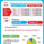 Chiều 14-8-2020, Việt Nam công bố thêm 18 ca nhiễm SARS-CoV-2 mới