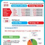 Ngày 16-8-2020, Việt Nam công bố thêm 12 ca nhiễm virus mới và có thêm bệnh nhân COVID-19 thứ 24 qua đời