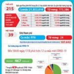 Ngày 17-8-2020, Việt Nam có thêm 14 ca nhiễm virus SARS-CoV-2 mới