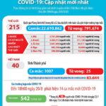 Thêm 14 ca nhiễm SARS-CoV-2, chiều 20-8-2020, Việt Nam vào nhóm nước có hơn 1.000 bệnh nhân COVID-19