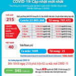 Ngày 21-8-2020, Việt Nam có thêm 2 ca nhiễm SARS-CoV-2 mới và 3 bệnh nhân COVID-19 khỏi bệnh