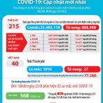 Ngày 23-8-2020, Việt Nam có thêm 2 ca nhiễm mới, thêm bệnh nhân COVID-19 thứ 27 qua đời