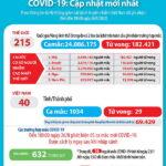 Đến ngày 26-8-2020, Việt Nam đã có 1.034 bệnh nhân COVID-19