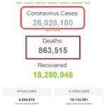 Số bệnh nhân COVID-19 trên thế giới đã vượt 26 triệu người