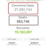 Hơn 27 triệu người trên thế giới đã nhiễm coronavirus SARS-CoV-2