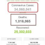 Số bệnh nhân COVID-19 trên thế giới đã vượt 34 triệu người