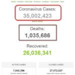 Số bệnh nhân COVID-19 trên thế giới đã vượt 35 triệu người