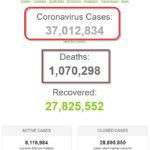 Số bệnh nhân COVID-19 trên thế giới đã vượt mốc 37 triệu người