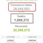 Số bệnh nhân COVID-19 trên thế giới đã vượt mốc 38 triệu người