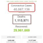 Số bệnh nhân COVID-19 trên thế giới đã vượt mốc 40 triệu người