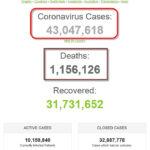 Số bệnh nhân COVID-19 trên thế giới đã vượt mốc 43 triệu người
