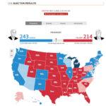 Truyền thông loạn về bầu cử Tổng thống Mỹ 2020