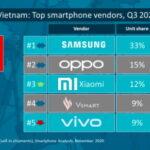 Xiaomi xếp Top 3 trên thị trường smartphone Việt Nam Q3-2020
