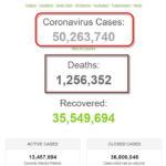 Số bệnh nhân COVID-19 trên thế giới đã vượt mốc 50 triệu người