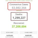 Số bệnh nhân COVID-19 trên thế giới đã vượt mốc 53 triệu người