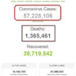 Chỉ trong 2 ngày, thế giới có thêm hơn 1,2 triệu bệnh nhân COVID-19