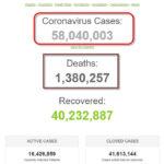 Hơn 58 triệu người trên thế giới nhiễm virus SAR-CoV-2