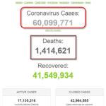 Hơn 60 triệu người trên thế giới đã nhiễm Coronavirus SARS-CoV-2