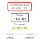 Số người mắc COVID-19 trên thế giới đã hơn 61 triệu người