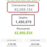 Hơn 62 triệu người trên thế giới nhiễm Coronavirus SARS-CoV-2