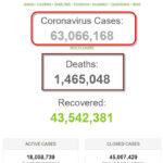 Thế giới đã có hơn 63 triệu bệnh nhân COVID-19