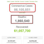Hơn 86 triệu người trên thế giới là bệnh nhân COVID-19