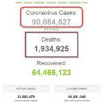 Hơn 90 triệu người trên thế giới nhiễm dịch COVID-19