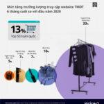Thương mại điện tử Việt Nam Q4-2020 với sự hồi sinh của ngành hàng thời trang