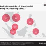Việt Nam có tỷ lệ lãnh đạo là nữ trong ngành TMĐT cao nhất Đông Nam Á