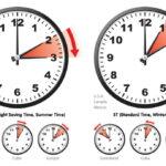 Đến hẹn lại lên: đổi giờ ở Mỹ