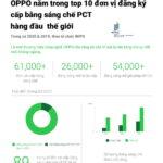 OPPO nằm trong Top 10 đơn vị đăng ký cấp bằng sáng chế PCT trên thế giới