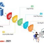 Ra mắt bộ giải pháp Bkav 2021 với công nghệ bảo vệ 5 lớp, phòng, chống tấn công cho chuyển đổi số