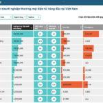 Bách hóa trực tuyến Việt Nam quý 1-2021 tăng trưởng trong thời đại dịch