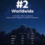 Xiaomi lần đầu tiên trở thành thương hiệu smartphone số 2 trên thị trường toàn cầu
